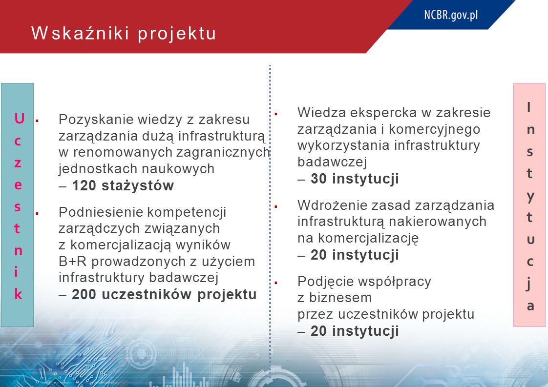 Wskaźniki projektu  Pozyskanie wiedzy z zakresu zarządzania dużą infrastrukturą w renomowanych zagranicznych jednostkach naukowych – 120 stażystów  Podniesienie kompetencji zarządczych związanych z komercjalizacją wyników B+R prowadzonych z użyciem infrastruktury badawczej – 200 uczestników projektu  Wiedza ekspercka w zakresie zarządzania i komercyjnego wykorzystania infrastruktury badawczej – 30 instytucji  Wdrożenie zasad zarządzania infrastrukturą nakierowanych na komercjalizację – 20 instytucji  Podjęcie współpracy z biznesem przez uczestników projektu – 20 instytucji