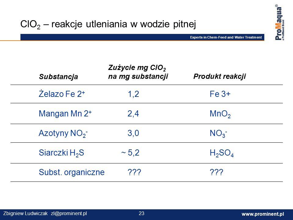 Experts in Chem-Feed and Water Treatment www.prominent.com 23 www.prominent.pl 23Zbigniew Ludwiczak zl@prominent.pl ClO 2 – reakcje utleniania w wodzie pitnej Substancja Zużycie mg ClO 2 na mg substancji Produkt reakcji Żelazo Fe 2 + 1,2Fe 3+ Mangan Mn 2 + 2,4MnO 2 Azotyny NO 2 - 3,0NO 3 - Siarczki H 2 S ~ 5,2H 2 SO 4 Subst.