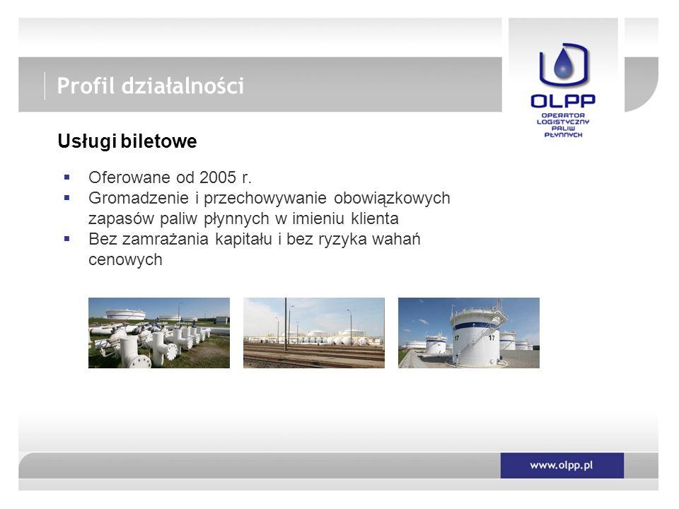  Oferowane od 2005 r.