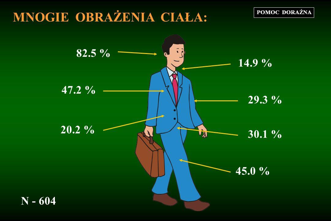 POMOC DORAŹNA MNOGIE OBRAŻENIA CIAŁA: w Polsce: na świecie: - umiera 10-15 % - zostaje kalekami 20-30 % umiera 24 % zostaje kalekami 38 % zdrowieje 38 %