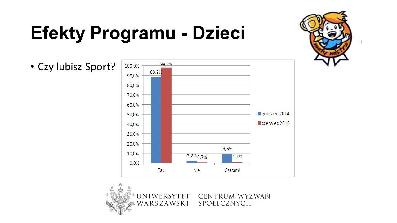 Efekty Programu - Dzieci Czy lubisz Sport