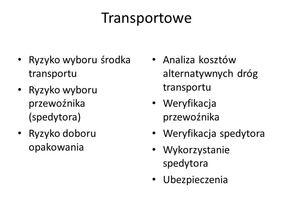 Transportowe Ryzyko wyboru środka transportu Ryzyko wyboru przewoźnika (spedytora) Ryzyko doboru opakowania Analiza kosztów alternatywnych dróg transp