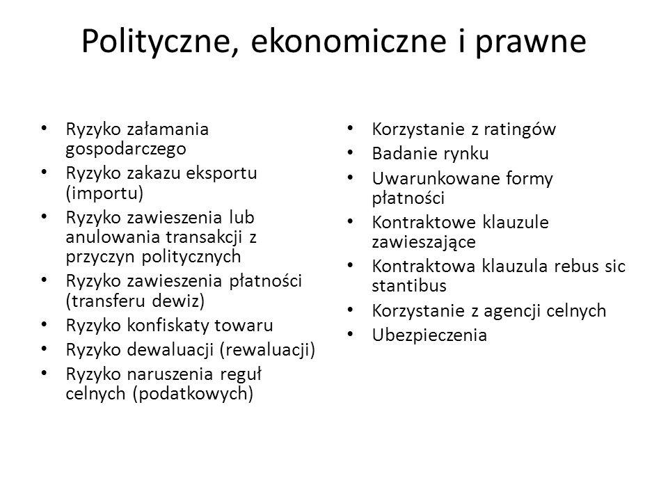 Polityczne, ekonomiczne i prawne Ryzyko załamania gospodarczego Ryzyko zakazu eksportu (importu) Ryzyko zawieszenia lub anulowania transakcji z przycz
