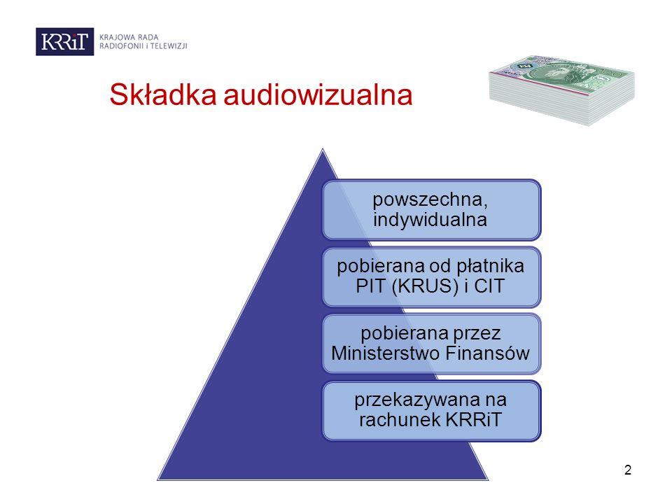 Składka audiowizualna powszechna, indywidualna pobierana od płatnika PIT (KRUS) i CIT pobierana przez Ministerstwo Finansów przekazywana na rachunek KRRiT 2