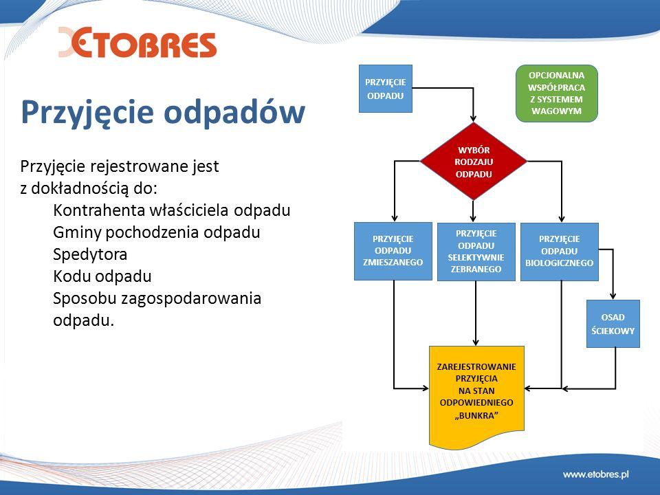 Przyjęcie odpadów Przyjęcie rejestrowane jest z dokładnością do: Kontrahenta właściciela odpadu Gminy pochodzenia odpadu Spedytora Kodu odpadu Sposobu zagospodarowania odpadu.