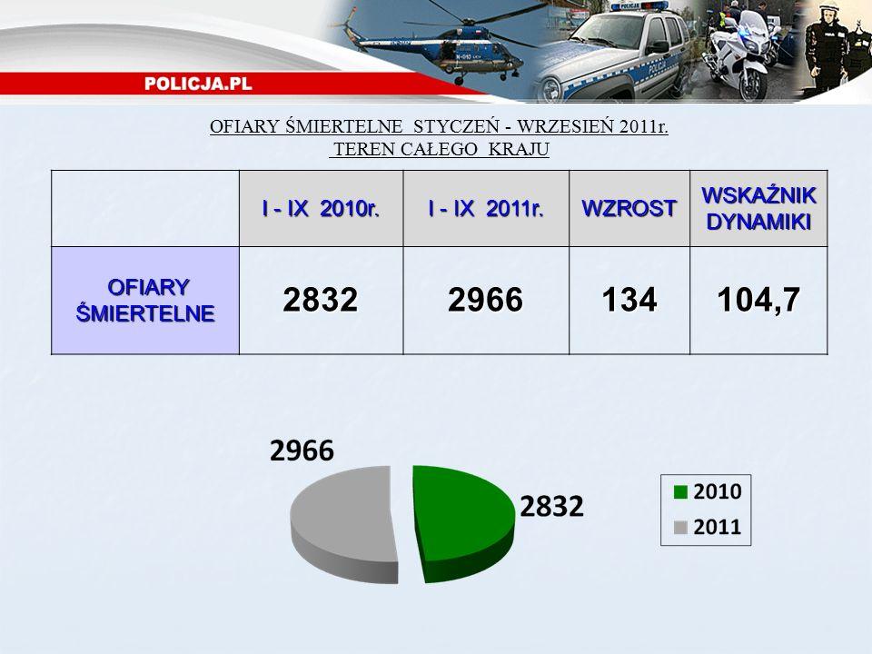 OFIARY ŚMIERTELNE STYCZEŃ - WRZESIEŃ 2011r. TEREN CAŁEGO KRAJU I - IX 2010r.