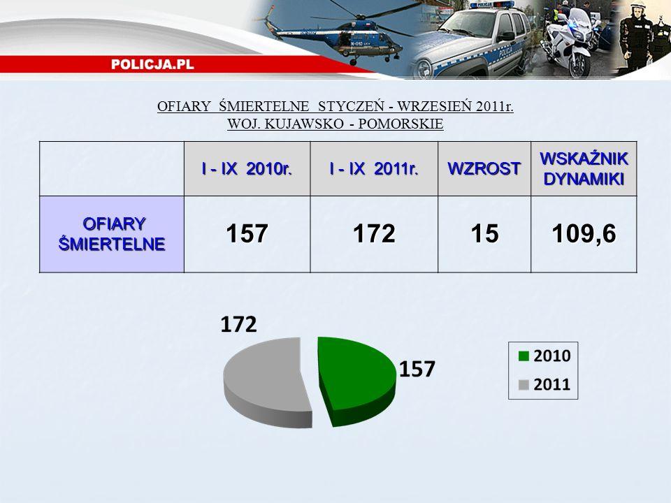 OFIARY ŚMIERTELNE STYCZEŃ - WRZESIEŃ 2011r. WOJ. KUJAWSKO - POMORSKIE I - IX 2010r.