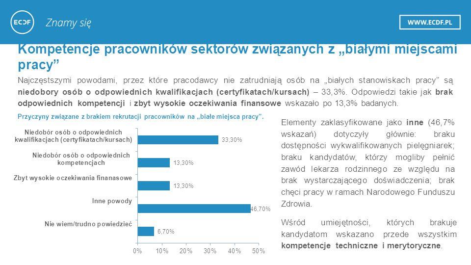 """Najczęstszymi powodami, przez które pracodawcy nie zatrudniają osób na """"białych stanowiskach pracy są niedobory osób o odpowiednich kwalifikacjach (certyfikatach/kursach) – 33,3%."""