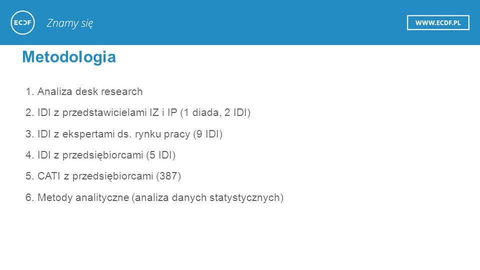 Metodologia 1.Analiza desk research 2.IDI z przedstawicielami IZ i IP (1 diada, 2 IDI) 3.IDI z ekspertami ds.