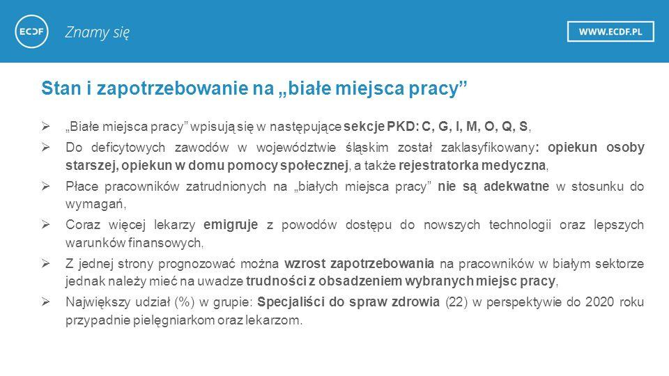 Dziękujemy za uwagę.Agnieszka Nosal M: 882 06 97 28 E: a.nosal@ecdf.pla.nosal@ecdf.pl ul.