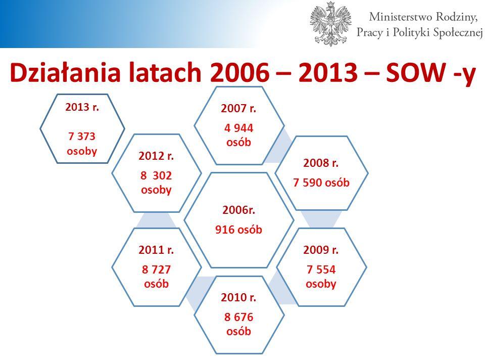 Działania latach 2006 – 2013 – SOW -y 2006r. 916 osób 2007 r. 4 944 osób 2008 r. 7 590 osób 2009 r. 7 554 osoby 2010 r. 8 676 osób 2011 r. 8 727 osób
