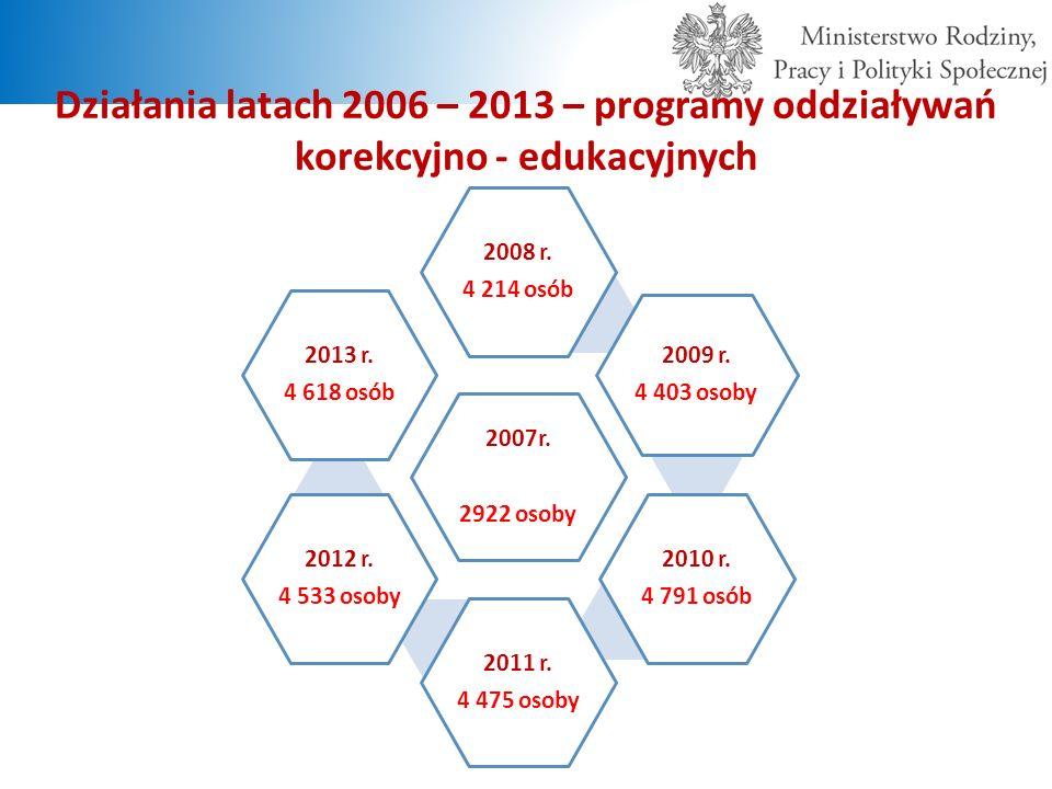 Działania latach 2006 – 2013 – programy oddziaływań korekcyjno - edukacyjnych 2007r. 2922 osoby 2008 r. 4 214 osób 2009 r. 4 403 osoby 2010 r. 4 791 o