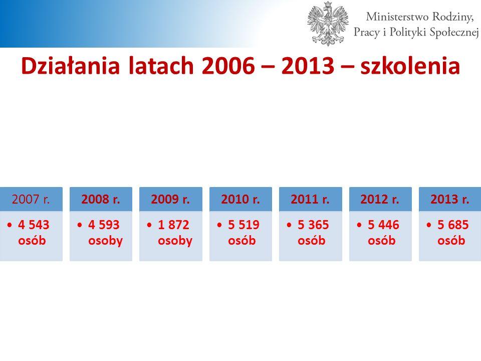 Działania latach 2006 – 2013 – szkolenia 2007 r. 4 543 osób 2008 r. 4 593 osoby 2009 r. 1 872 osoby 2010 r. 5 519 osób 2011 r. 5 365 osób 2012 r. 5 44