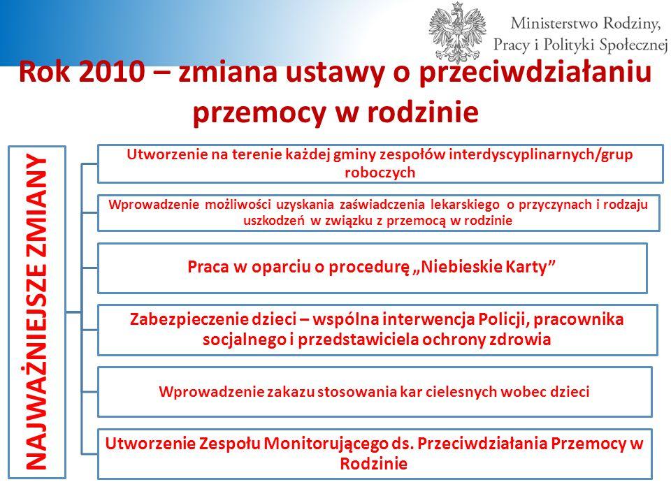 Rok 2010 – zmiana ustawy o przeciwdziałaniu przemocy w rodzinie NAJWAŻNIEJSZE ZMIANY Utworzenie na terenie każdej gminy zespołów interdyscyplinarnych/