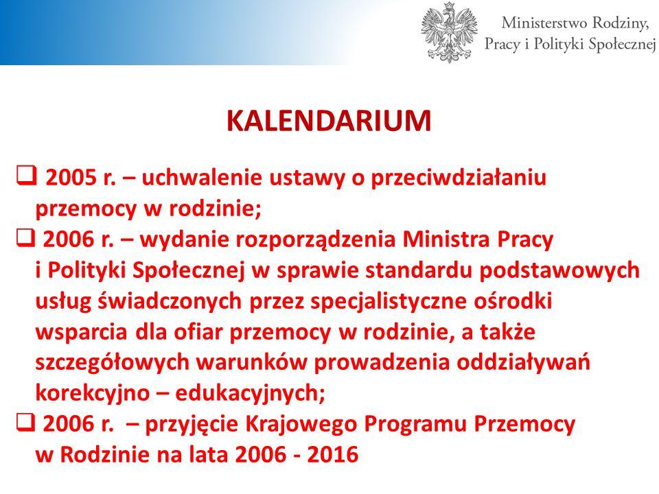 KALENDARIUM  2005 r. – uchwalenie ustawy o przeciwdziałaniu przemocy w rodzinie;  2006 r. – wydanie rozporządzenia Ministra Pracy i Polityki Społecz