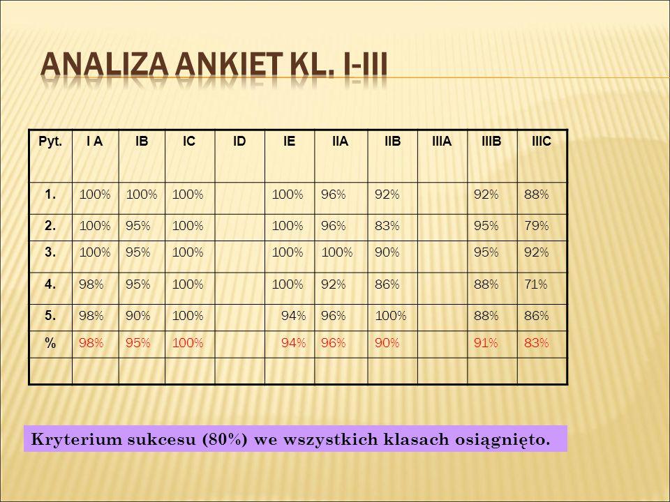 Pyt.I AIBICIDIEIIAIIBIIIAIIIBIIIC 1. 100% 96%92% 88% 2.