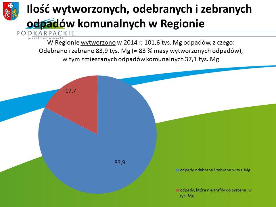 Ilość wytworzonych, odebranych i zebranych odpadów komunalnych w Regionie W Regionie wytworzono w 2014 r. 101,6 tys. Mg odpadów, z czego: Odebrano i z