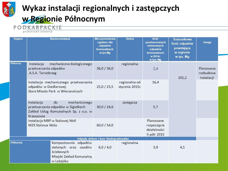 Wykaz instalacji regionalnych i zastępczych w Regionie Północnym RegionNazwa instalacji Moc przerobowa ogółem / dla odpadów komunalnych w tys Mg Statu
