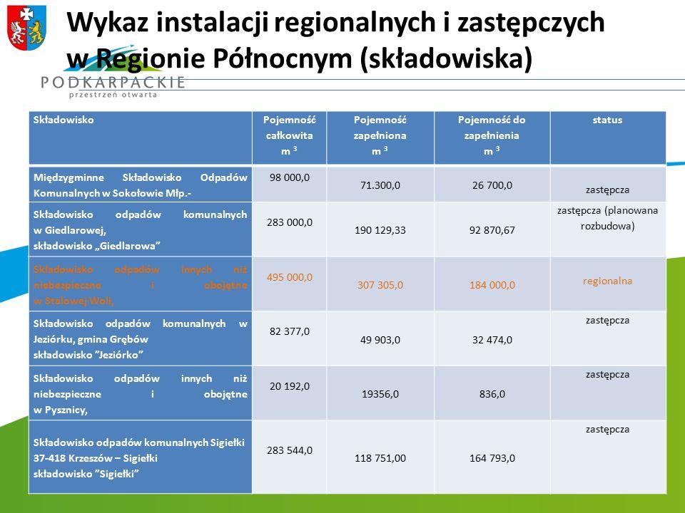 Wykaz instalacji regionalnych i zastępczych w Regionie Północnym (składowiska) Składowisko Pojemność całkowita m 3 Pojemność zapełniona m 3 Pojemność