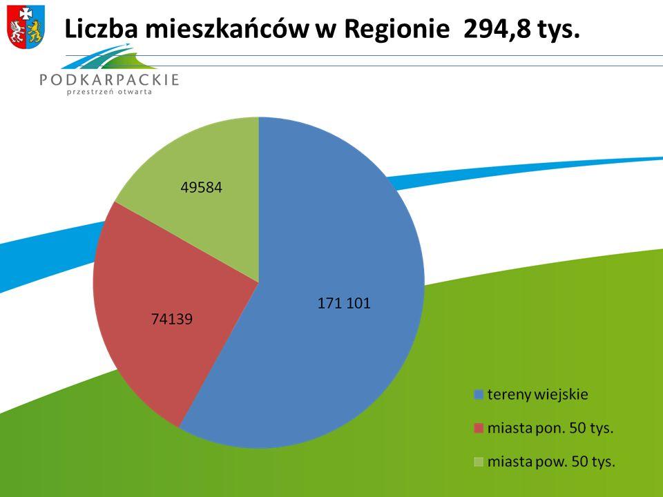 Liczba mieszkańców w Regionie 294,8 tys.