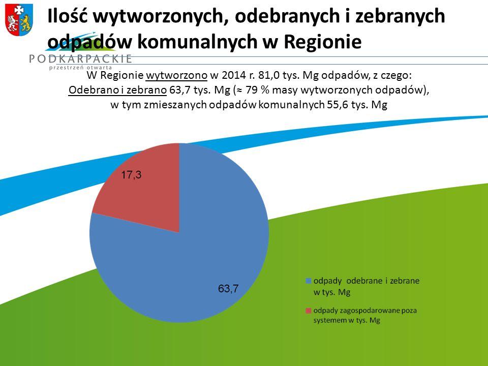 Ilość wytworzonych, odebranych i zebranych odpadów komunalnych w Regionie W Regionie wytworzono w 2014 r. 81,0 tys. Mg odpadów, z czego: Odebrano i ze