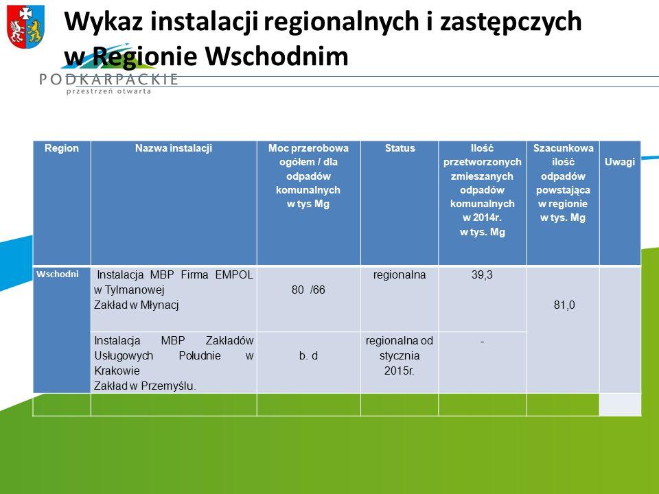 Wykaz instalacji regionalnych i zastępczych w Regionie Wschodnim RegionNazwa instalacji Moc przerobowa ogółem / dla odpadów komunalnych w tys Mg Statu
