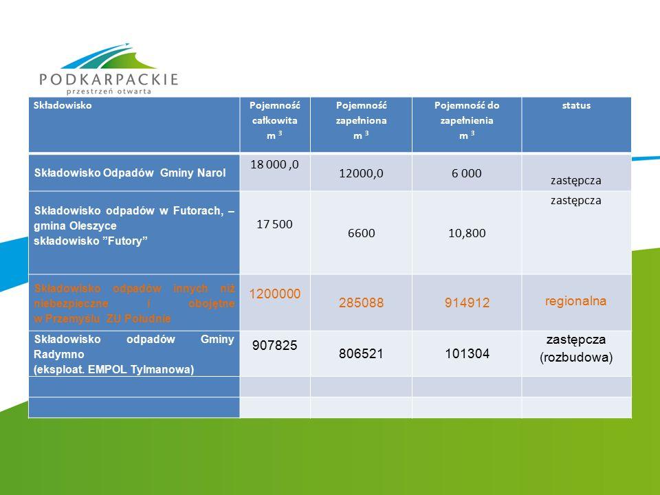 Składowisko Pojemność całkowita m 3 Pojemność zapełniona m 3 Pojemność do zapełnienia m 3 status Składowisko Odpadów Gminy Narol 18 000,0 12000,06 000