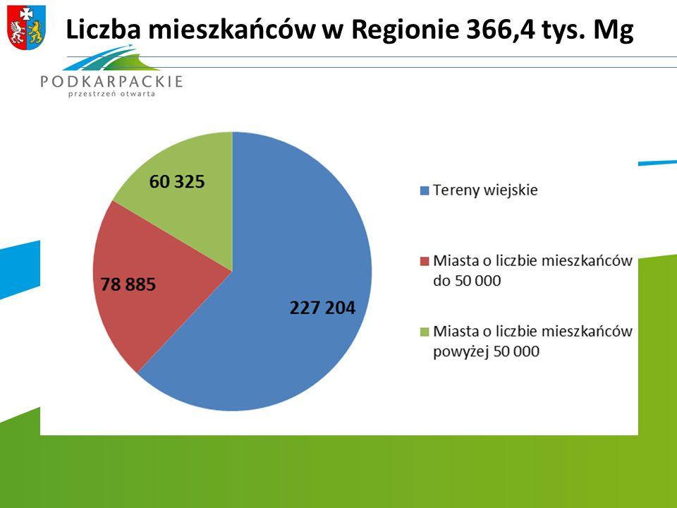 Liczba mieszkańców w Regionie 366,4 tys. Mg