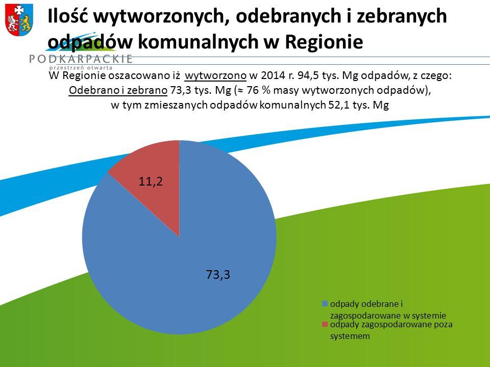 Ilość wytworzonych, odebranych i zebranych odpadów komunalnych w Regionie W Regionie oszacowano iż wytworzono w 2014 r. 94,5 tys. Mg odpadów, z czego: