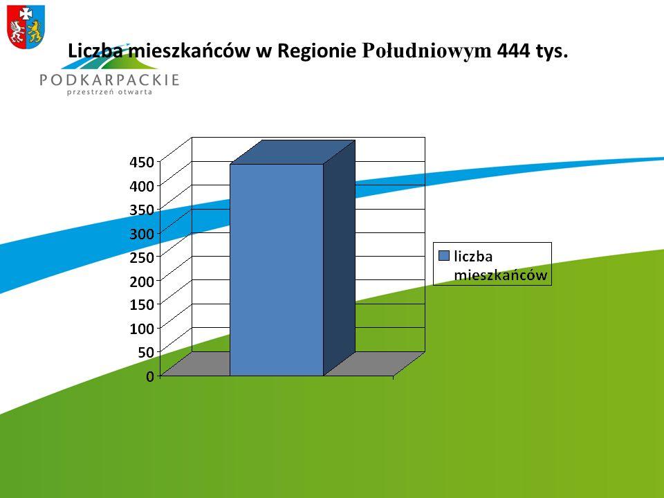 Liczba mieszkańców w Regionie Południowym 444 tys.