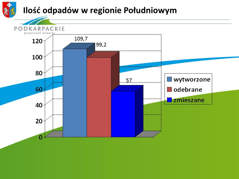 Ilość odpadów w regionie Południowym 109,7 99,2 57