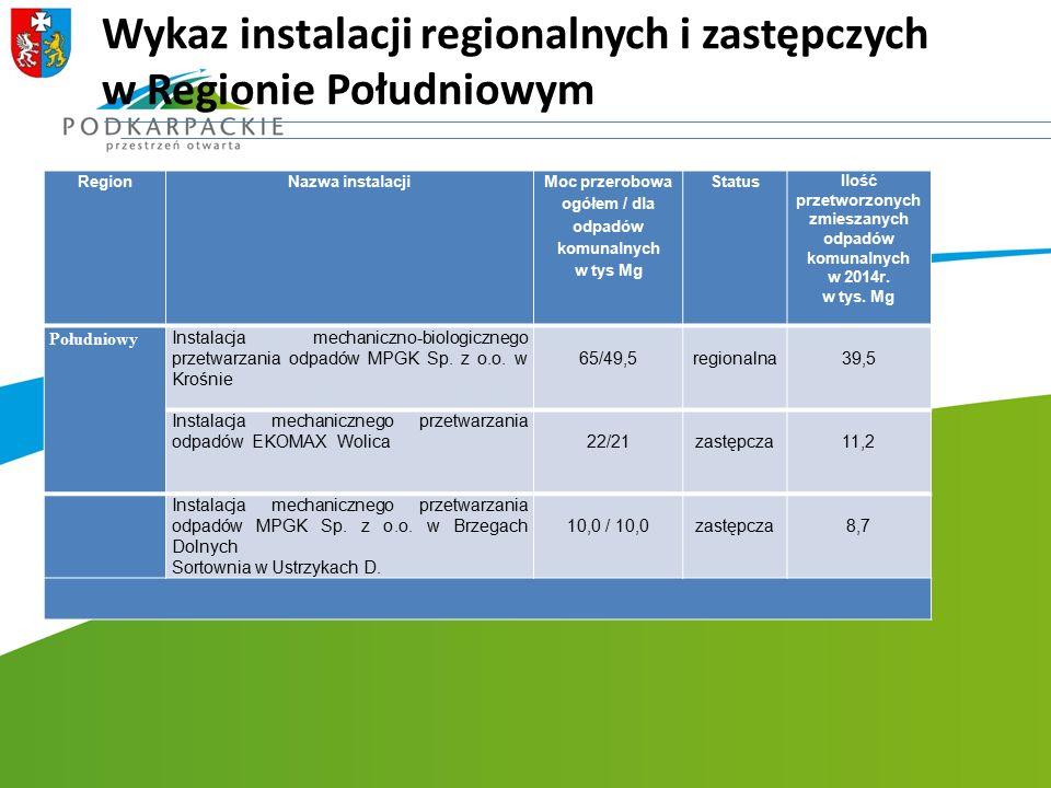 Wykaz instalacji regionalnych i zastępczych w Regionie Południowym RegionNazwa instalacji Moc przerobowa ogółem / dla odpadów komunalnych w tys Mg Sta