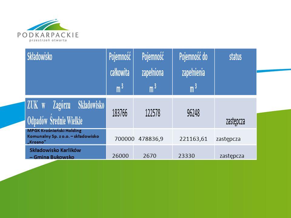 """MPGK Krośnieński Holding Komunalny Sp. z o.o. – składowisko """"Krosno"""" Składowisko Karlików – Gmina Bukowsko 700000 478836,9 221163,61 zastępcza 26000 2"""