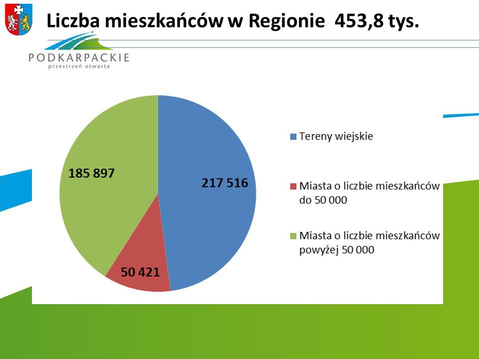 Liczba mieszkańców w Regionie 453,8 tys.