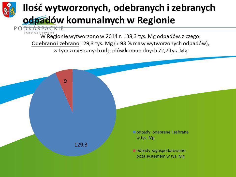 Ilość wytworzonych, odebranych i zebranych odpadów komunalnych w Regionie W Regionie wytworzono w 2014 r. 138,3 tys. Mg odpadów, z czego: Odebrano i z