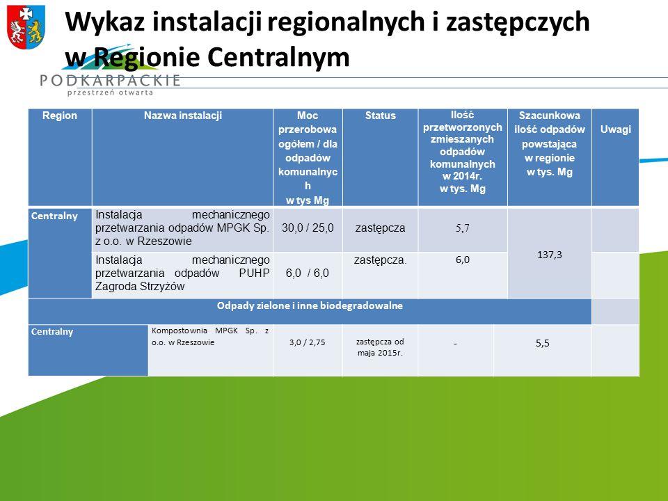 Wykaz instalacji regionalnych i zastępczych w Regionie Centralnym RegionNazwa instalacji Moc przerobowa ogółem / dla odpadów komunalnyc h w tys Mg Sta