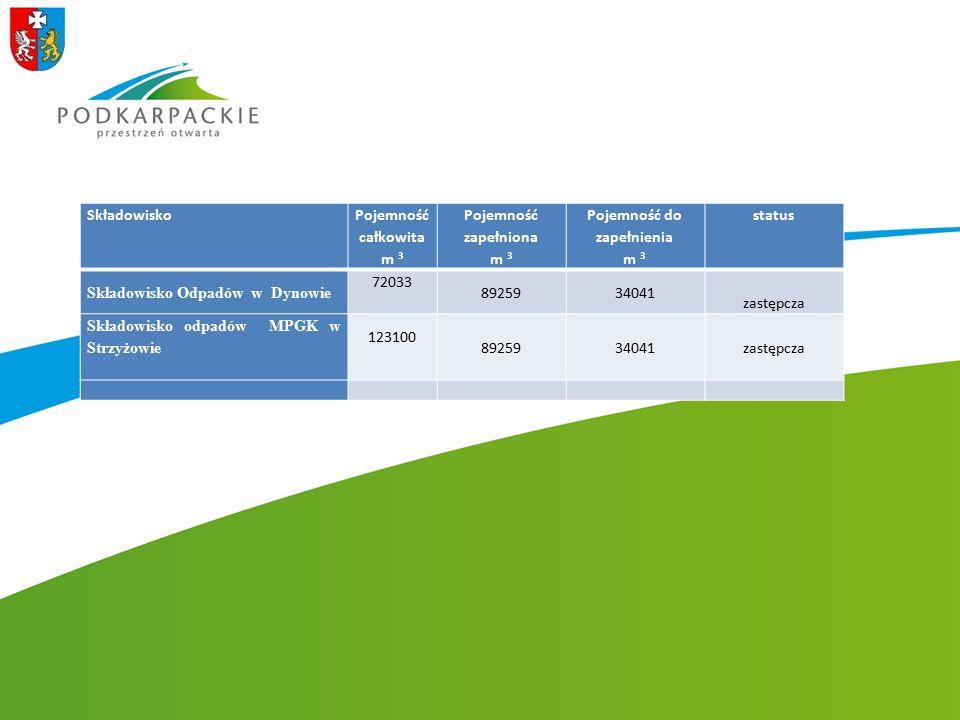 Składowisko Pojemność całkowita m 3 Pojemność zapełniona m 3 Pojemność do zapełnienia m 3 status Składowisko Odpadów w Dynowie 72033 8925934041 zastęp
