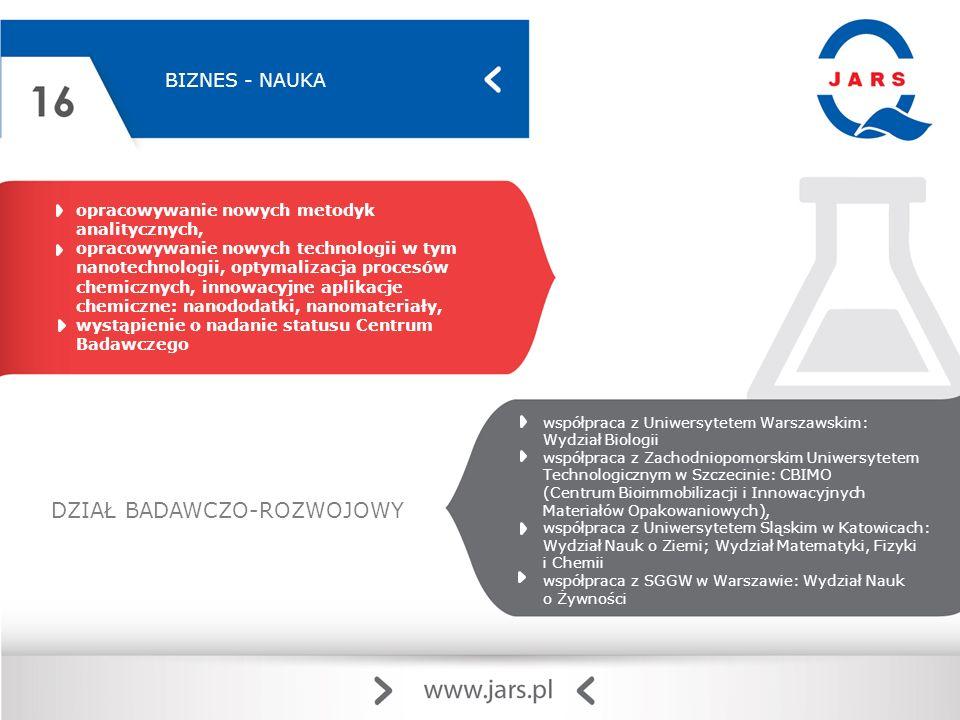 BIZNES - NAUKA DZIAŁ BADAWCZO-ROZWOJOWY opracowywanie nowych metodyk analitycznych, opracowywanie nowych technologii w tym nanotechnologii, optymalizacja procesów chemicznych, innowacyjne aplikacje chemiczne: nanododatki, nanomateriały, wystąpienie o nadanie statusu Centrum Badawczego współpraca z Uniwersytetem Warszawskim: Wydział Biologii współpraca z Zachodniopomorskim Uniwersytetem Technologicznym w Szczecinie: CBIMO (Centrum Bioimmobilizacji i Innowacyjnych Materiałów Opakowaniowych), współpraca z Uniwersytetem Śląskim w Katowicach: Wydział Nauk o Ziemi; Wydział Matematyki, Fizyki i Chemii współpraca z SGGW w Warszawie: Wydział Nauk o Żywności