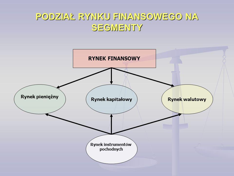 PODZIAŁ RYNKU FINANSOWEGO NA SEGMENTY RYNEK FINANSOWY Rynek pieniężny Rynek instrumentów pochodnych Rynek kapitałowyRynek walutowy