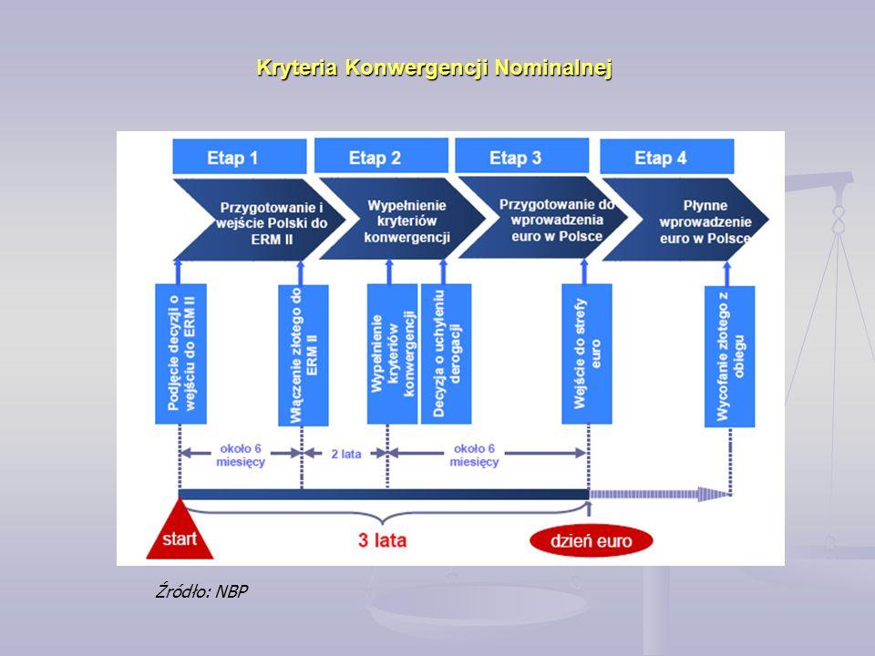 Źródło: NBP Kryteria Konwergencji Nominalnej
