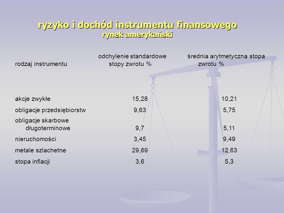 rynek amerykański rodzaj instrumentu odchylenie standardowe stopy zwrotu % średnia arytmetyczna stopa zwrotu % akcje zwykłe15,2810,21 obligacje przeds