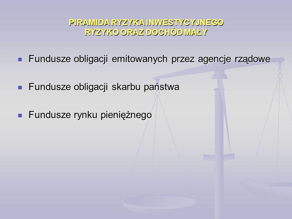 Fundusze obligacji emitowanych przez agencje rządowe Fundusze obligacji emitowanych przez agencje rządowe Fundusze obligacji skarbu państwa Fundusze obligacji skarbu państwa Fundusze rynku pieniężnego Fundusze rynku pieniężnego PIRAMIDA RYZYKA INWESTYCYJNEGO RYZYKO ORAZ DOCHÓD MAŁY
