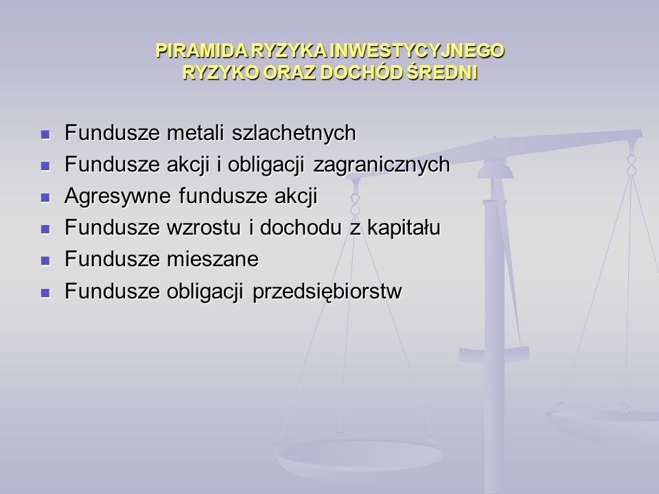 Fundusze metali szlachetnych Fundusze metali szlachetnych Fundusze akcji i obligacji zagranicznych Fundusze akcji i obligacji zagranicznych Agresywne fundusze akcji Agresywne fundusze akcji Fundusze wzrostu i dochodu z kapitału Fundusze wzrostu i dochodu z kapitału Fundusze mieszane Fundusze mieszane Fundusze obligacji przedsiębiorstw Fundusze obligacji przedsiębiorstw PIRAMIDA RYZYKA INWESTYCYJNEGO RYZYKO ORAZ DOCHÓD ŚREDNI