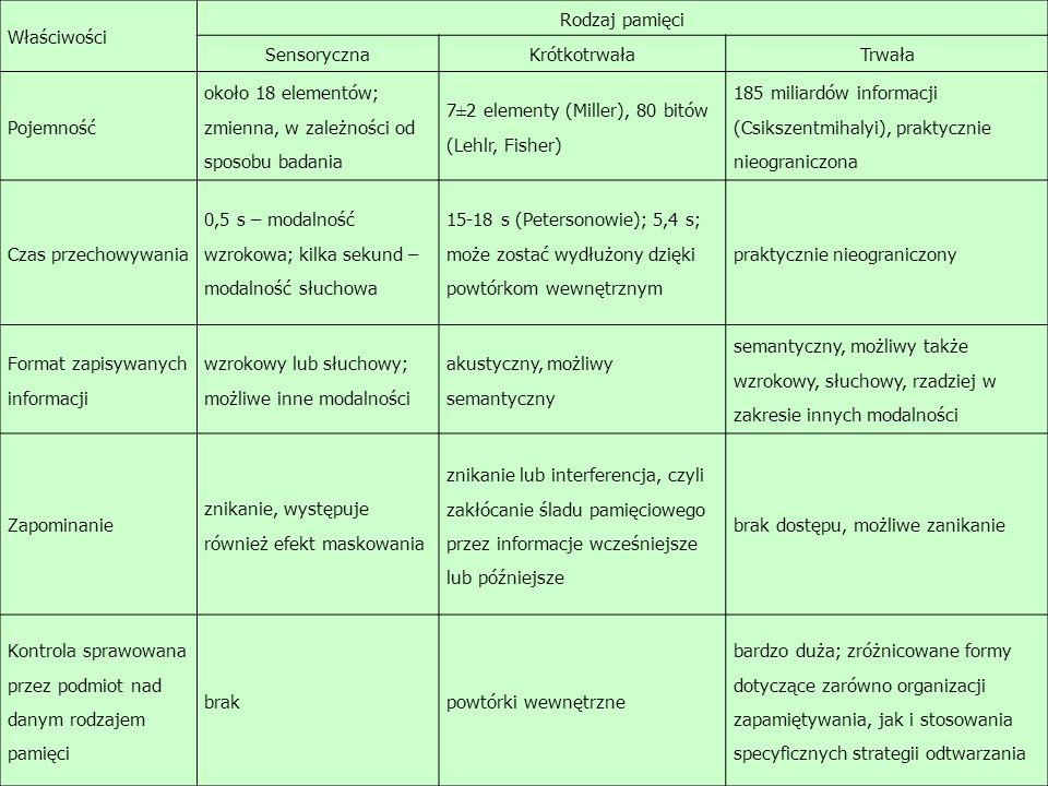 Właściwości Rodzaj pamięci SensorycznaKrótkotrwałaTrwała Pojemność około 18 elementów; zmienna, w zależności od sposobu badania 7±2 elementy (Miller), 80 bitów (Lehlr, Fisher) 185 miliardów informacji (Csikszentmihalyi), praktycznie nieograniczona Czas przechowywania 0,5 s – modalność wzrokowa; kilka sekund – modalność słuchowa 15-18 s (Petersonowie); 5,4 s; może zostać wydłużony dzięki powtórkom wewnętrznym praktycznie nieograniczony Format zapisywanych informacji wzrokowy lub słuchowy; możliwe inne modalności akustyczny, możliwy semantyczny semantyczny, możliwy także wzrokowy, słuchowy, rzadziej w zakresie innych modalności Zapominanie znikanie, występuje również efekt maskowania znikanie lub interferencja, czyli zakłócanie śladu pamięciowego przez informacje wcześniejsze lub późniejsze brak dostępu, możliwe zanikanie Kontrola sprawowana przez podmiot nad danym rodzajem pamięci brakpowtórki wewnętrzne bardzo duża; zróżnicowane formy dotyczące zarówno organizacji zapamiętywania, jak i stosowania specyficznych strategii odtwarzania