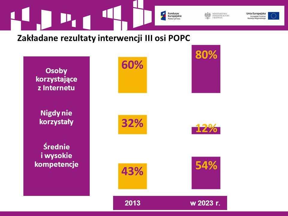 Zakładane rezultaty interwencji III osi POPC Osoby korzystające z Internetu Nigdy nie korzystały Średnie i wysokie kompetencje w 2023 r.2013