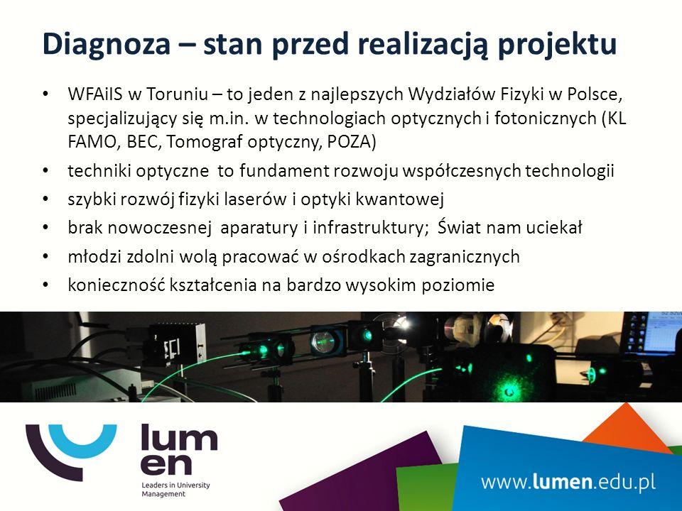 Diagnoza – stan przed realizacją projektu WFAiIS w Toruniu – to jeden z najlepszych Wydziałów Fizyki w Polsce, specjalizujący się m.in.