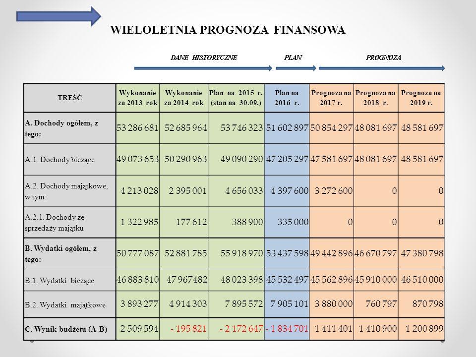 WIELOLETNIA PROGNOZA FINANSOWA TREŚĆ Wykonanie za 2013 rok Wykonanie za 2014 rok Plan na 2015 r. (stan na 30.09.) Plan na 2016 r. Prognoza na 2017 r.