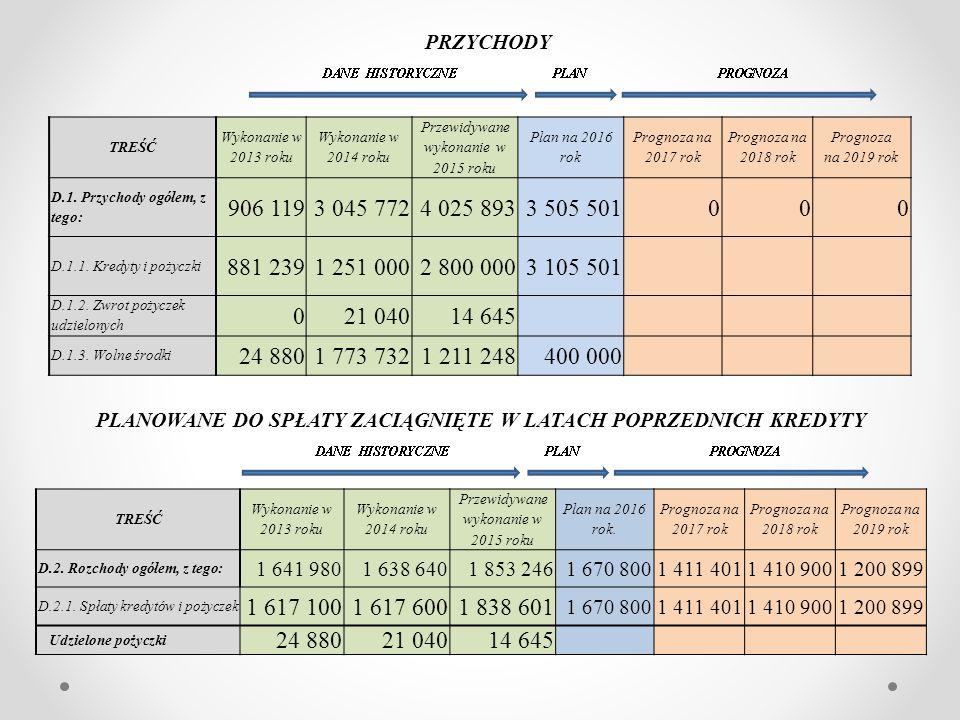 TREŚĆ Wykonanie w 2013 roku Wykonanie w 2014 roku Przewidywane wykonanie w 2015 roku Plan na 2016 rok Prognoza na 2017 rok Prognoza na 2018 rok Prognoza na 2019 rok D.1.