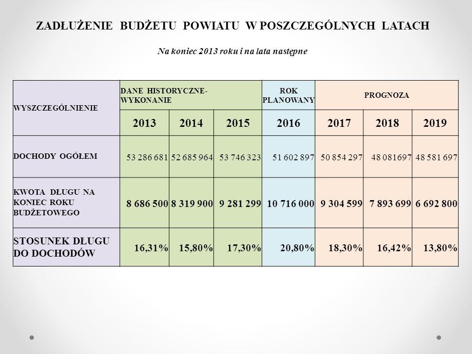 ZADŁUŻENIE BUDŻETU POWIATU W POSZCZEGÓLNYCH LATACH Na koniec 2013 roku i na lata następne WYSZCZEGÓLNIENIE DANE HISTORYCZNE- WYKONANIE ROK PLANOWANY P