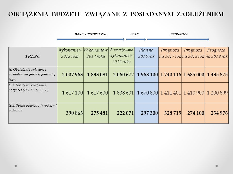 TREŚĆ Wykonanie w 2013 roku Wykonanie w 2014 roku Przewidywane wykonanie w 2015 roku Plan na 2016 rok Prognoza na 2017 rok Prognoza na 2018 rok Prognoza na 2019 rok G.